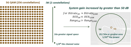 Simplified iW Architecture, Quantum Advances in Wireless Communication