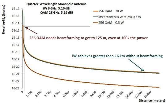 iW Achieves Orders of Magnitude Greater Transmit Distance